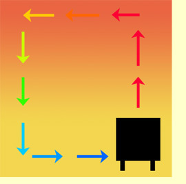 How To Circulate Heat From Wood Stove